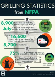 Grill Safety infographic courtesy of NFPA.org